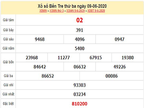 ket-qua-xo-so-Ben-Tre-ngay-9-6-2020-min