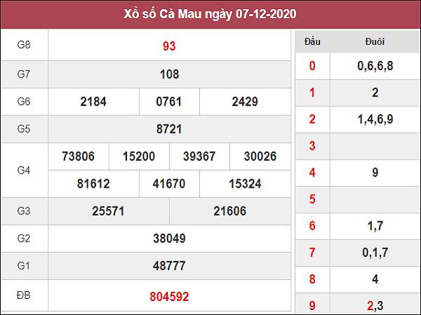 Soi cầu XSCM ngày 14/12/2020- xổ số cà mau cùng chuyên gia