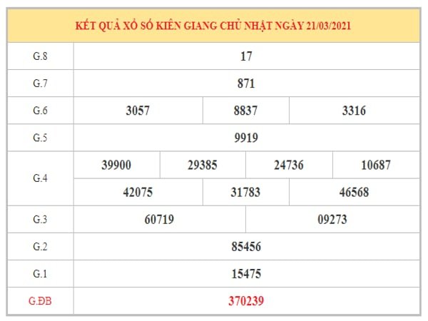 Soi cầu XSKG ngày 28/3/2021 dựa trên kết quả kì trước